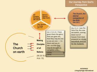 The Church, the eternal companion of the SON (Rev 19:7)