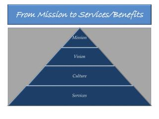 From Mission to Services/Benefits