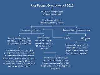Pass  Budget Control Act of 2011