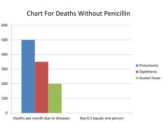 Chart For Deaths Without Penicillin
