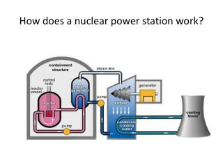 How does a nuclear power station work?