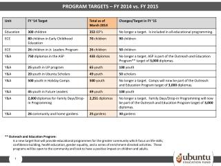 PROGRAM TARGETS – FY 2014 vs. FY 2015