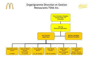 Organigramme Direction et Gestion  Restaurants TSNA Inc.
