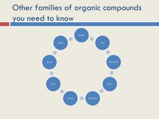 Other families of organic compounds you need to know