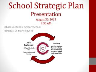 School Strategic Plan Presentation August 30, 2013 9:30 AM