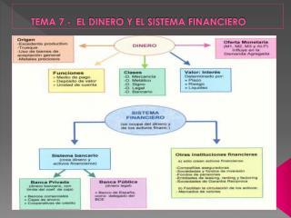 TEMA 7.- EL DINERO Y EL  SISTEMA FINANCIERO