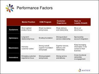 Performance Factors