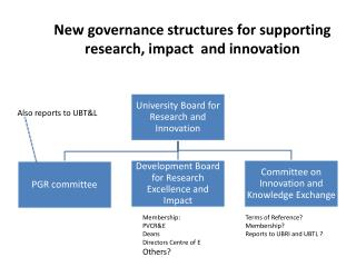 New governance structures for supporting research, impact  and innovation
