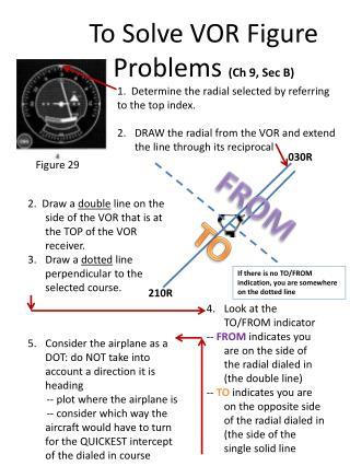 To Solve VOR Figure  Problems  (Ch 9, Sec B)