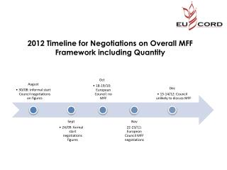 2012 Timeline  for Negotiations on Overall MFF Framework including Quantity
