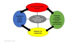 Projet  d'établissement 2014-2015