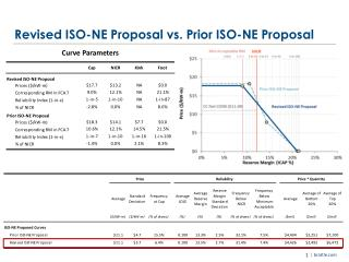 Revised ISO-NE Proposal vs. Prior ISO-NE Proposal