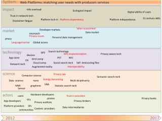 Web Platforms: matching user needs with producers services