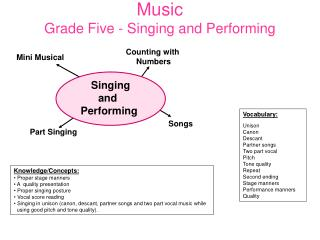 Music Grade Five - Singing and Performing