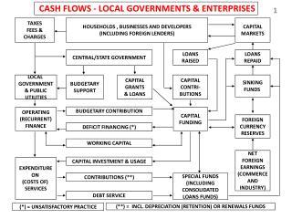 CASH FLOWS - LOCAL GOVERNMENTS & ENTERPRISES