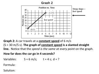 Graph 2:  A car travels at a  constant speed of 6 m/s