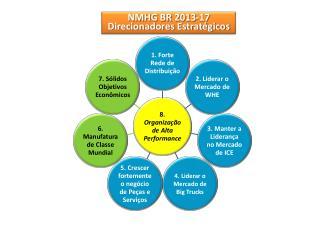 NMHG BR 2013-17 Direcionadores Estratégicos