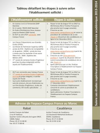Tableau  d étaillant les étapes à suivre selon l'établissement sollicité :