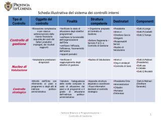 Scheda illustrativa del sistema dei controlli interni