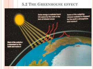 5.2 The Greenhouse effect