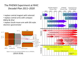 The PHENIX Experiment at RHIC Decadal Plan 2011–2020