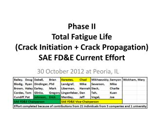 Phase II Total Fatigue Life  (Crack Initiation + Crack Propagation) SAE FD&E Current Effort