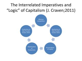 "The Interrelated Imperatives and ""Logic"" of Capitalism (J. Craven;2011)"