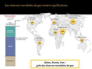 L es  réserves  mondiales de gaz restent significatives