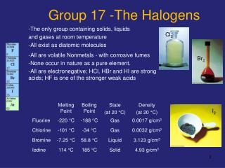 Group 17 -The Halogens