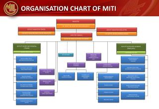 ORGANISATION CHART OF MITI