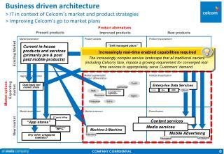 Market segmentation Product differentiation