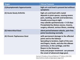 Harrison's Principles of Internal Medicine 17 th  Edition; 2154-2155
