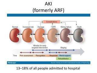 AKI (formerly ARF)