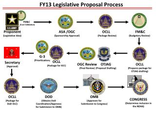 FY13 Legislative Proposal Process