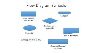 Flow Diagram Symbols