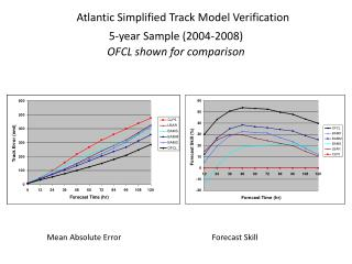 Atlantic Simplified Track Model Verification 5-year Sample (2004-2008) OFCL shown for comparison