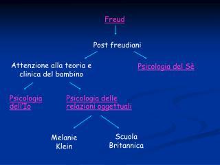 Elementi della psicoanalisi freudiana: