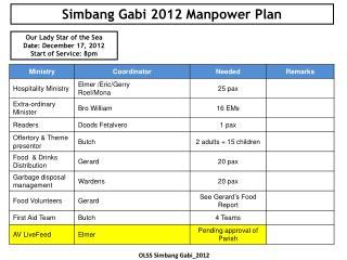 Simbang  Gabi  2012  Manpower Plan