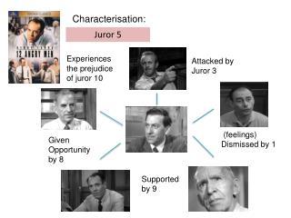 Characterisation: