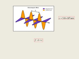 Geometric Optics  vs.  �the wave�