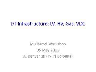 DT Infrastructure: LV, HV, Gas, VDC