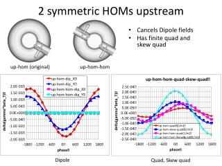 2 symmetric HOMs upstream