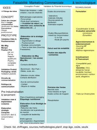 Faisabilité  Marketing Commerciale          & technologique