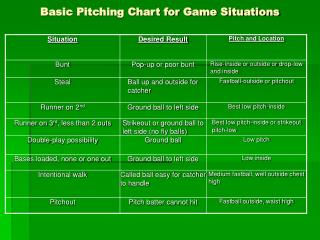 Basic Pitching Chart for Game Situations