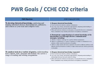 PWR Goals / CCHE CO2 criteria