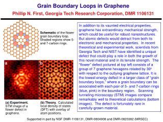 Grain Boundary Loops in  Graphene