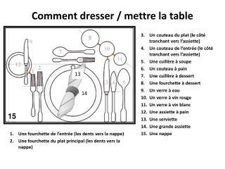 Comment dresser / mettre la table