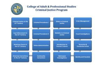 College of Adult & Professional Studies Criminal Justice Program