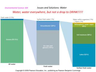 Environmental Science 100                    Issues and Solutions: Water