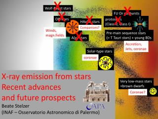 Stellar X-ray sources